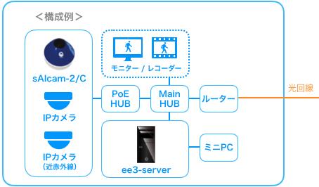 ラインナップ・機器構成例