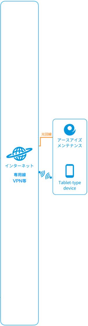 ネットワーク図(アースアイズサイド)